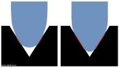 Přenoskové hroty eliptický a sferický hrot. Schéma fungování hrotů rozdíl ve tvaru hrotu.