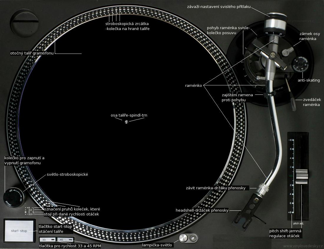 Jaký dj gramofon, funkce, součásti, ovládací prvky,tlačítka,táhla