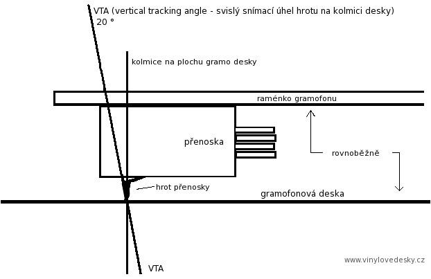 Nastavení přenosky-VTA svislý snímací úhel hrotu přenosky