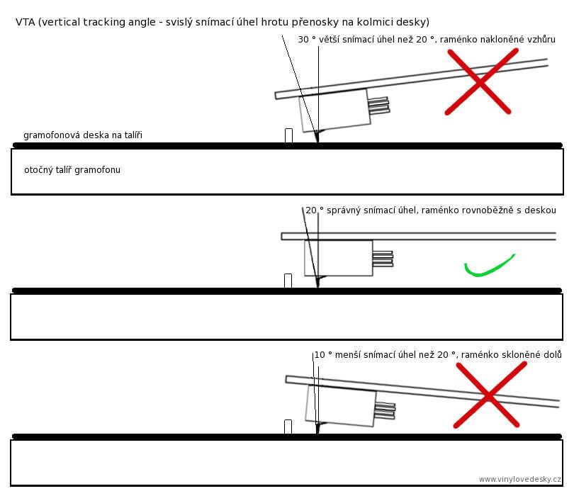 Nastavení přenosky, svislé snímací úhly hrotu přenosky. VTA - vertical tracking angle. Raménko gramofonu je rovnoběžně s plochou desky.