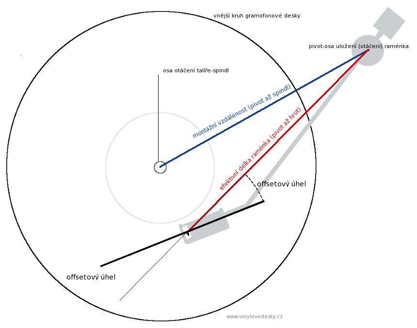 Offset úhel-offsetový úhel.Nastavení přenosky na raménku gramofonu, vzdálenosti od osy otáčení ramene (pivot) a osy talíře-spindl