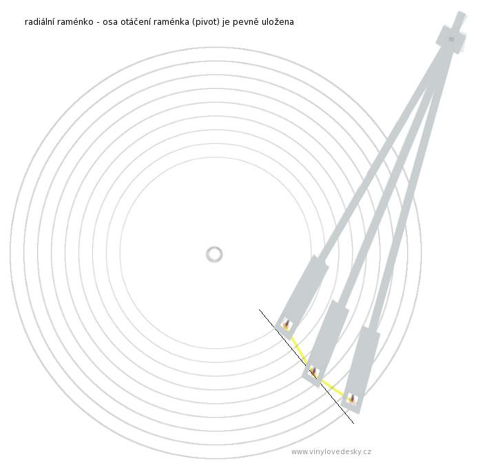Radiální raménko a jeho pohyb po desce na gramofonu. Boční snímací úhel se mění dle místa kde se hrot přenosky na desce nachází. Pevně uložená osa otáčení raménka. Dráha pohybu hrotu.