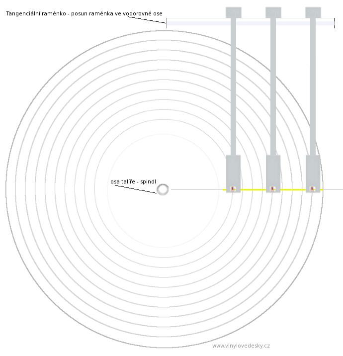 Tangenciální raménko,osa raménka se pohybuje současně přenoskou-hrotem. Schéma pohybu hrotu přenosky.