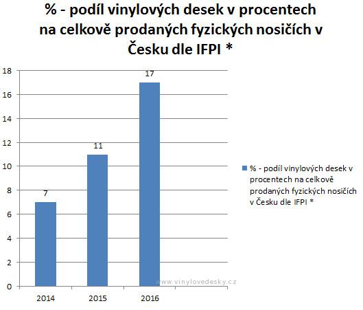 Prodej vinylových desek v Česku vůči fyzickým nosičům celkem. Procenta prodeje desek.