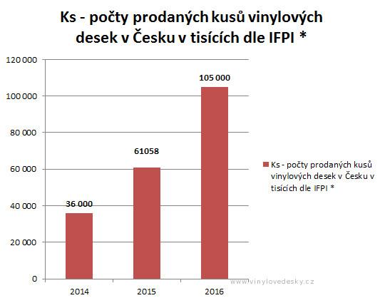 Prodej desek v Čechách. Celkem kusů vinyl desek za roky 2014,2015 a 2016.
