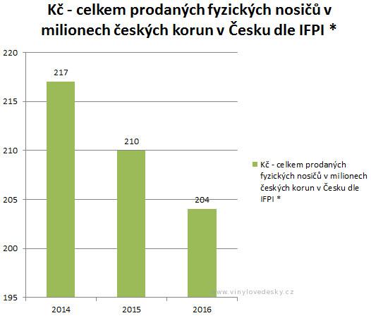 Prodej všech desek v ČR, respektive všech fyzických nosičů. Obrat v milionech korun českých
