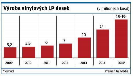 Výroba vinylových desek v Česku roste. Graf s přehledem vyrobených vinylov vých desek ve společnosti GZ Media v Loděnici u Berouna